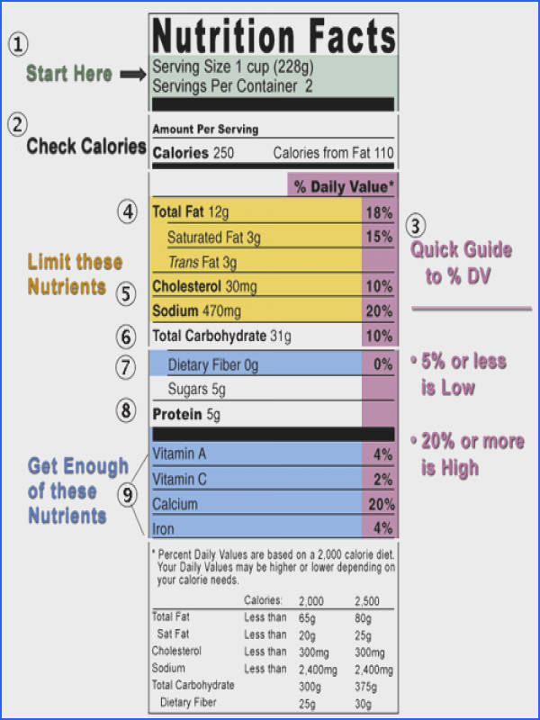 Get Your Nutrition Facts Straight and read the label Health & Fitness
