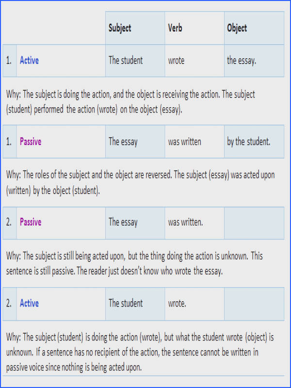 Feel like you still want some more practice on active and passive voice below for
