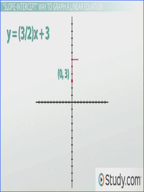 Graphing Absolute Value Functions Worksheet Answers Awesome Identify where A Function is Linear Increasing or Decreasing