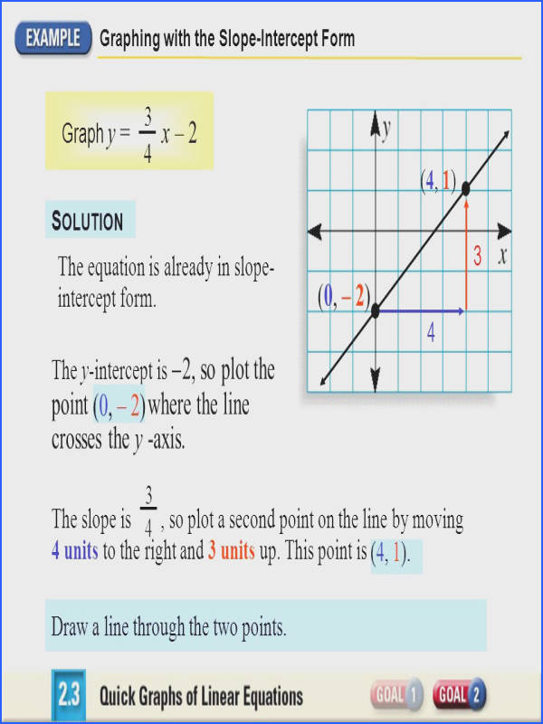 Graphing with the Slope Intercept Form