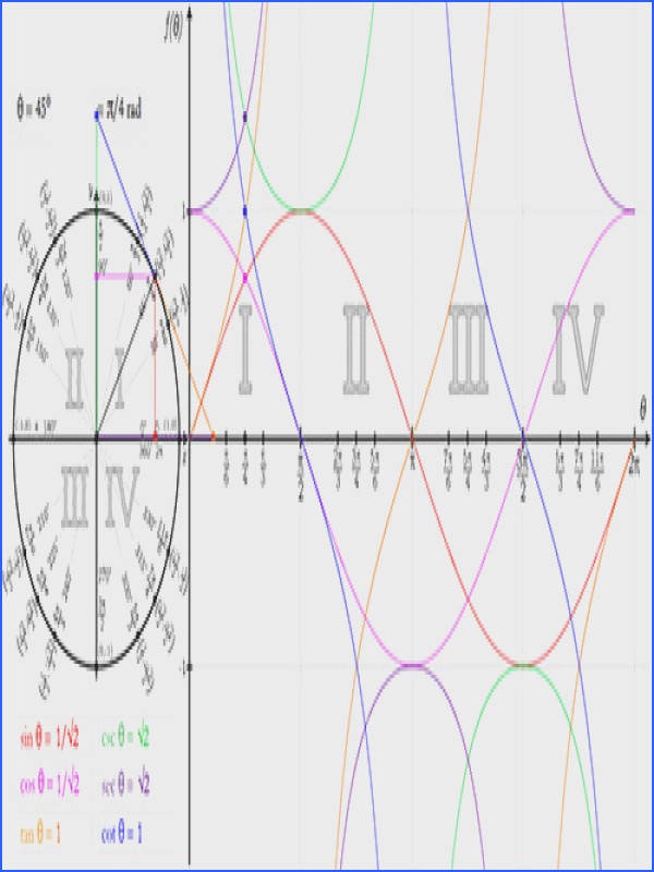 Graphing Sine and Cosine Functions Worksheet Answers New touch Trigonometry Visualization for Trig Functions In Both