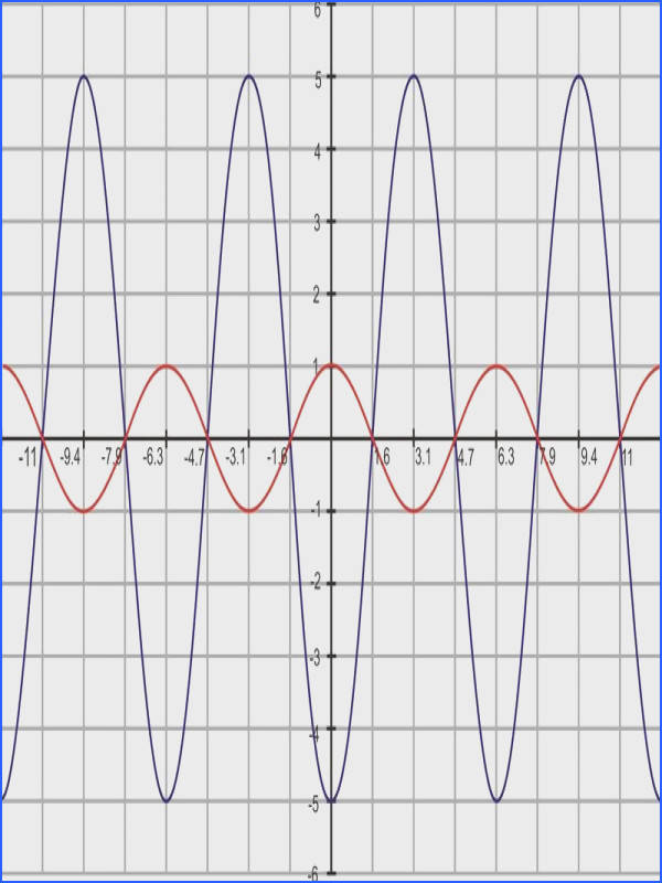 Graphing Sine and Cosine Functions Worksheet Answers Inspirational Amplitude Period and Frequency Pics