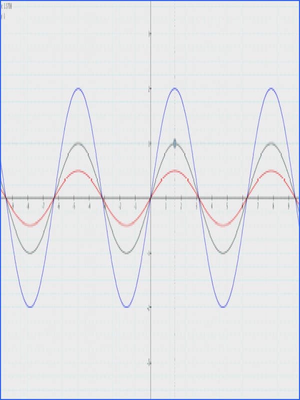Graphing Sine and Cosine Functions Worksheet Answers New Transformations the Sine and Cosine Graphs