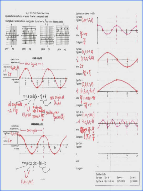 Graphing Trig the Verge of Something Better – Insert Clever Graphing Sine And Cosine Functions Worksheet