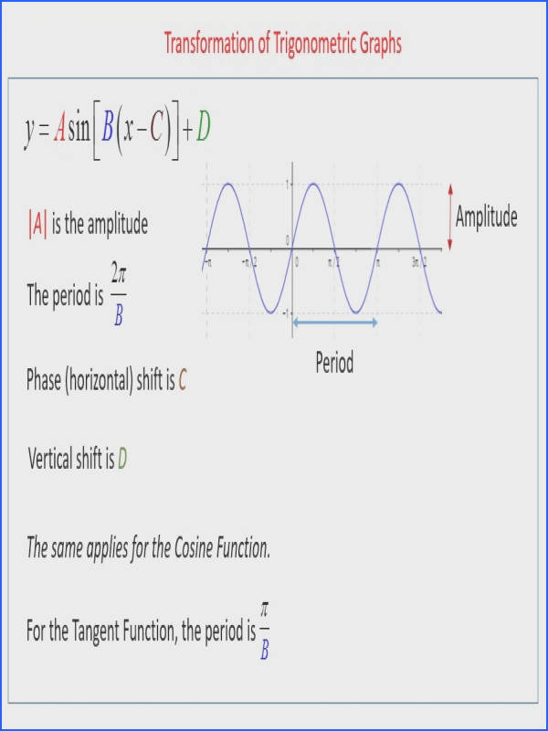 Graphing Trig Functions Worksheet Mychaume Com