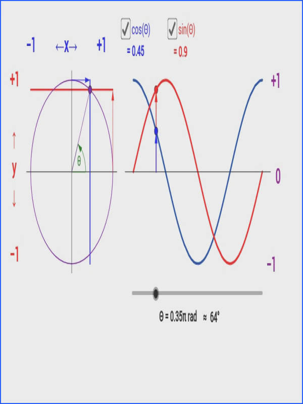 Graphs of the Sine and Cosine Functions GeoGebra