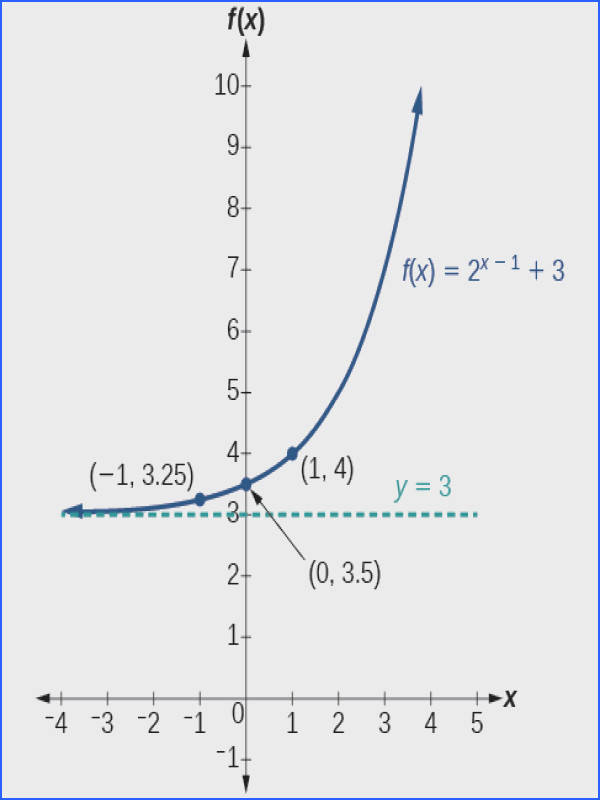 Graph of the function f x = 2 x 1