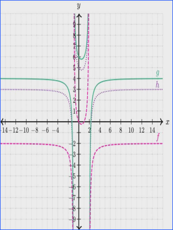 Graphs of rational functions Graphing rational functions Khan Academy YAY Rational Functions Pinterest