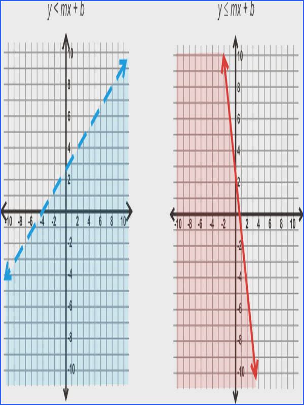 Graphs of Systems of Linear Inequalities in Two Variables Read Algebra