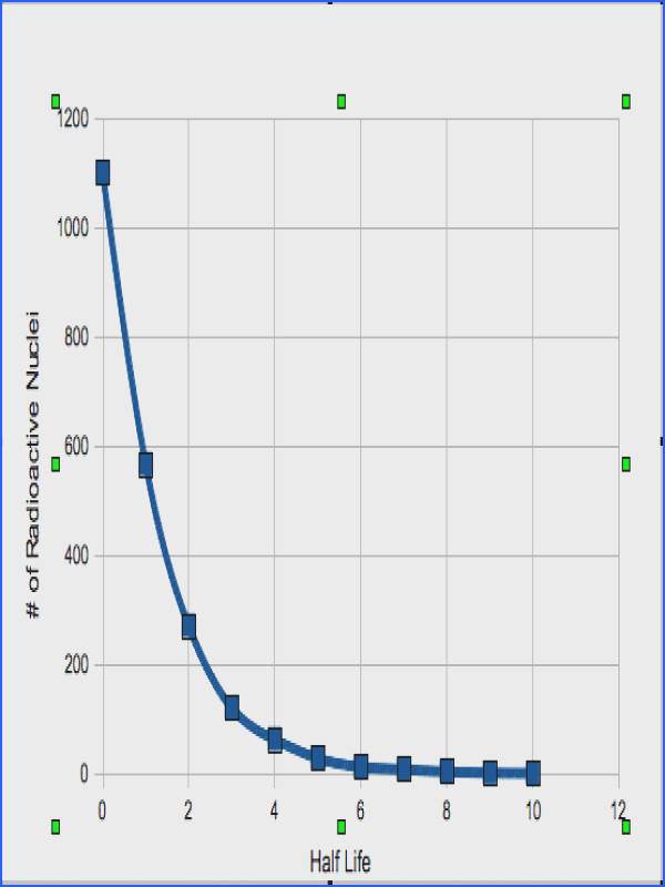 "Using the pooled data prepare a graph by plotting the number of radioactive ""nuclei"" on the y axis and the number of tosses which we will call half lives"