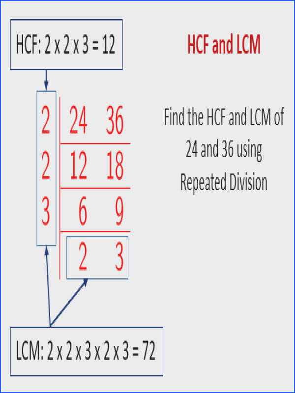 HCF and LCM using Repeated Division Highest mon
