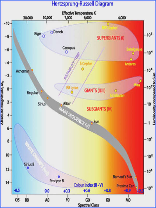The Hertzsprung Russell diagram the various stages of stellar evolution By far the most prominent feature is the main sequence grey which runs from the