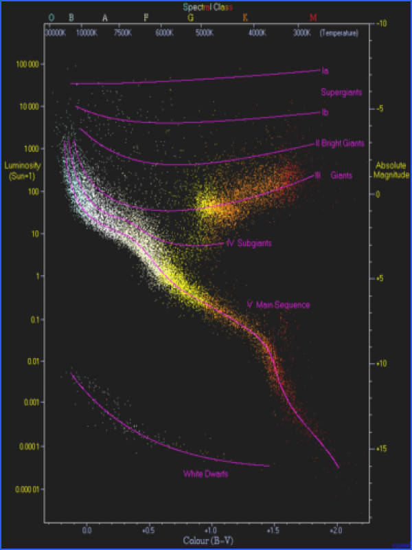 An observational Hertzsprung–Russell diagram with 22 000 stars plotted from the Hipparcos Catalogue and 1 000 from the Gliese Catalogue of nearby stars