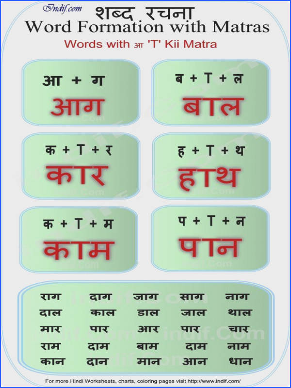 Learn to read 2 Letter Hindi Words Lesson Basic Hindi words and word formation without Matras made very easy for kids and beginners