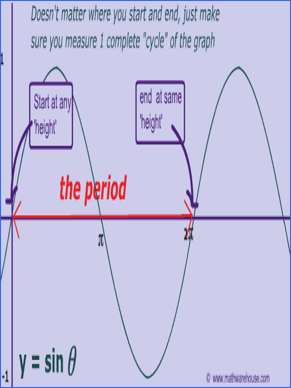 picture of period of sinx