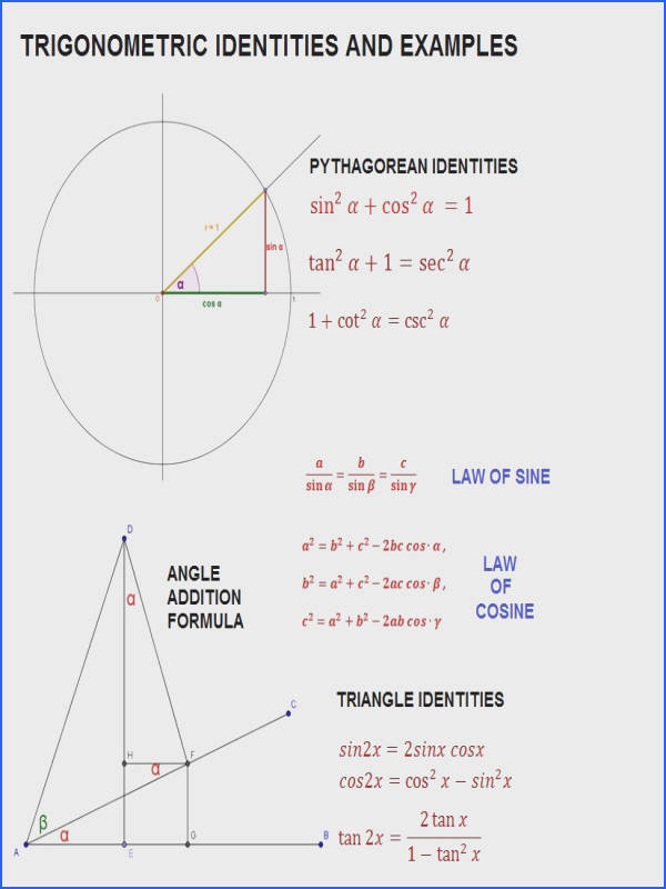 Trigonometric identities and examples with worksheets
