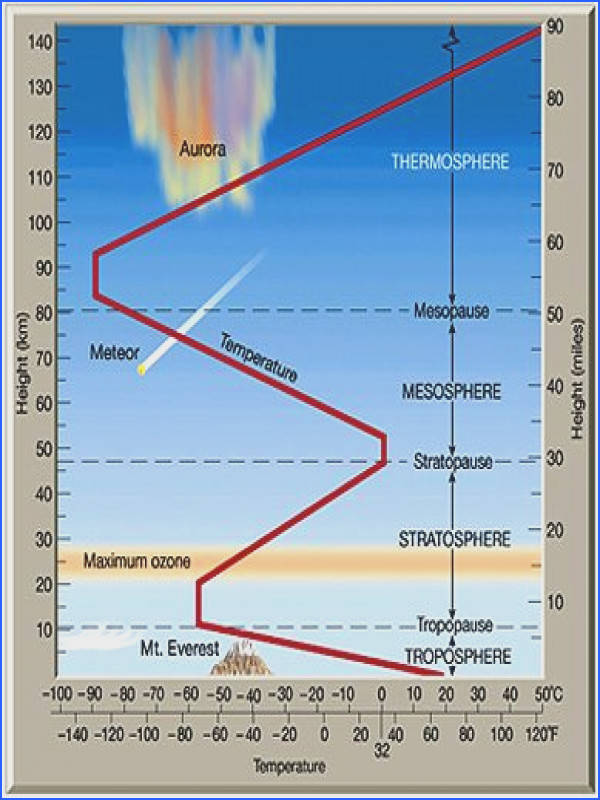 Layers of the Atmosphere and Temperature Changes