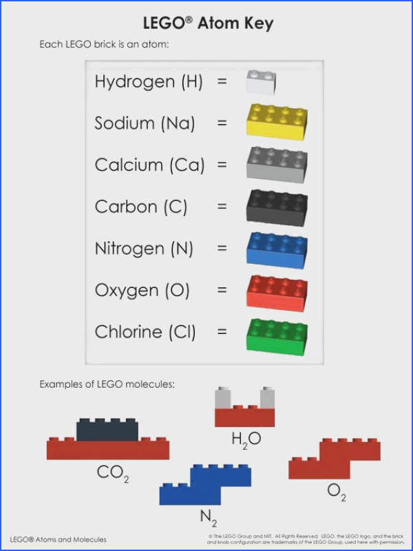 LEGO Atoms and Molecules Chemical Reactions Color laminated LEGO Layout Mat and Atom