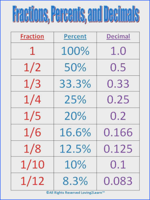 Maths help Conversion chart for fractions percentages and decimals
