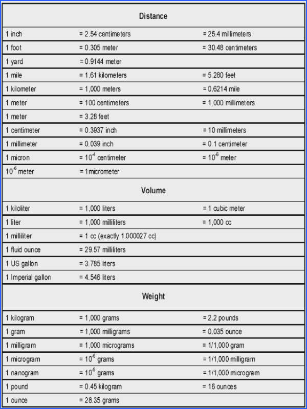 Metric Conversion Chart