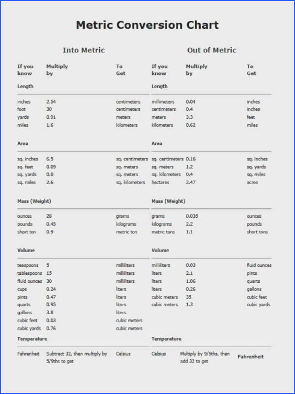 metric conversion table METRIC CONVERSION CHART PDF Printable All things Medical Pinterest
