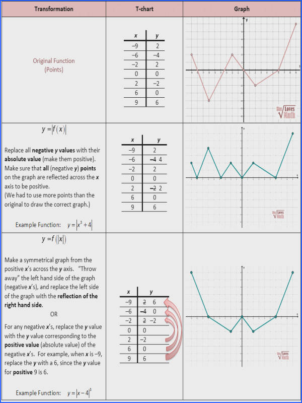 Mixed Transformation with Absolute Value cálculo Pinterest