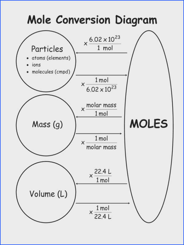 Mole Conversion Tips for Chemistry School Pinterest
