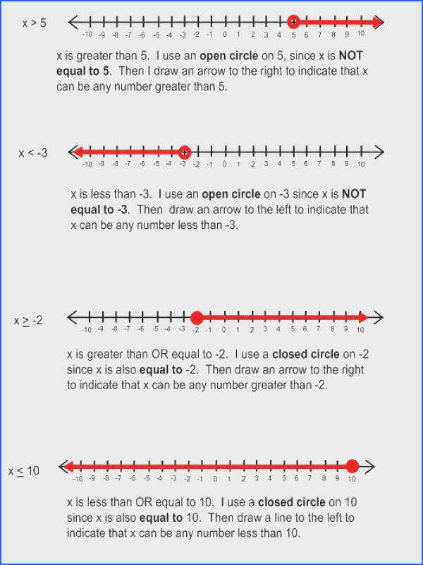 one step inequalities worksheet as well as solving inequalities in one variable perfect one step inequalities