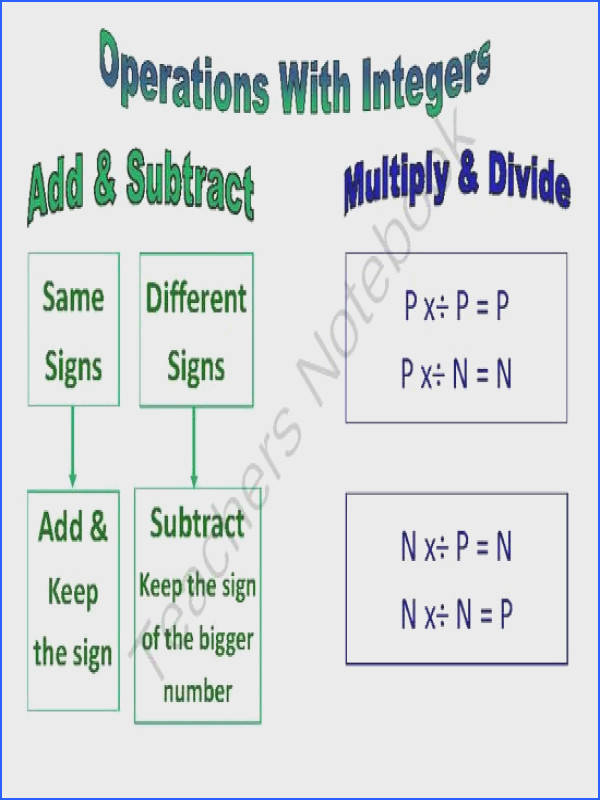 Operations With Integers Poster Anchor Chart from Tales of a Traveling Teacher on TeachersNotebook