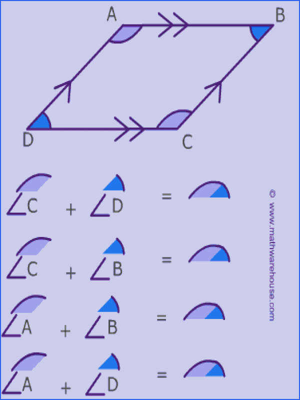 consecutive angles of a parallelogram