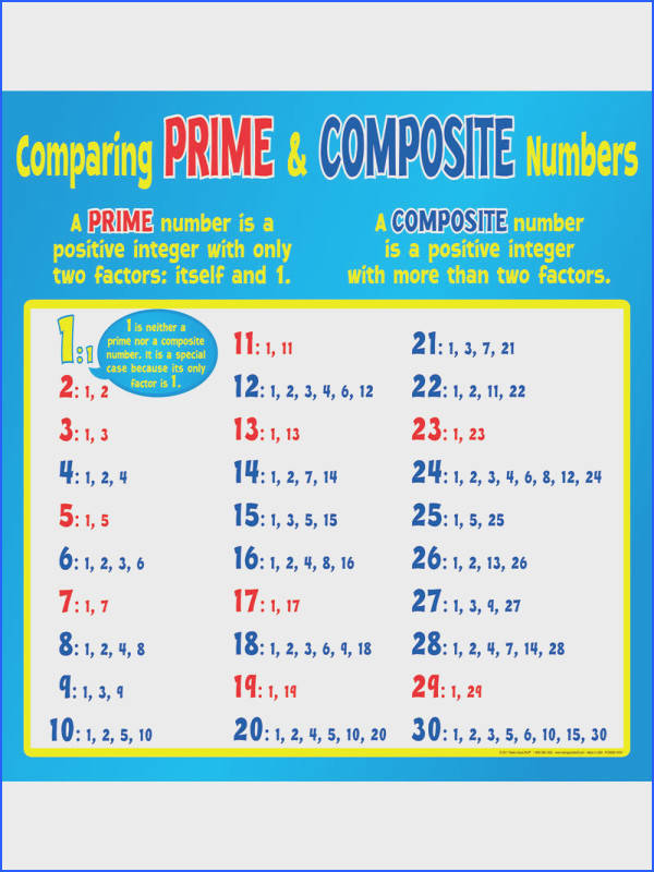 Paring Prime and Posite Numbers Poster Image Below Prime and Composite Worksheets