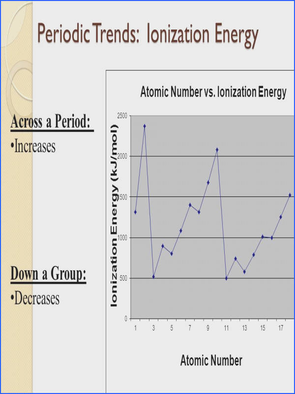 11 Periodic Trends Ionization Energy Periodic Trends Ionization Energy Across a Period Increases Down a Group Decreases