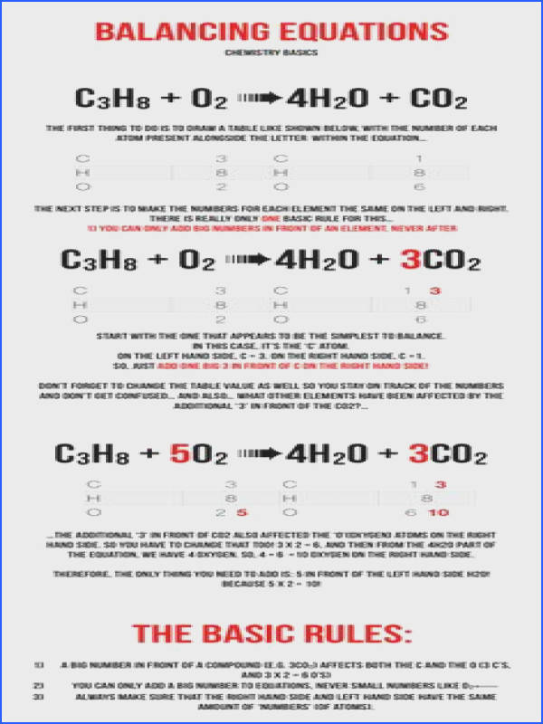 Neat diagram showing some chemical equation balancing rules