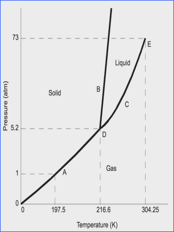 Phase Diagram CO2
