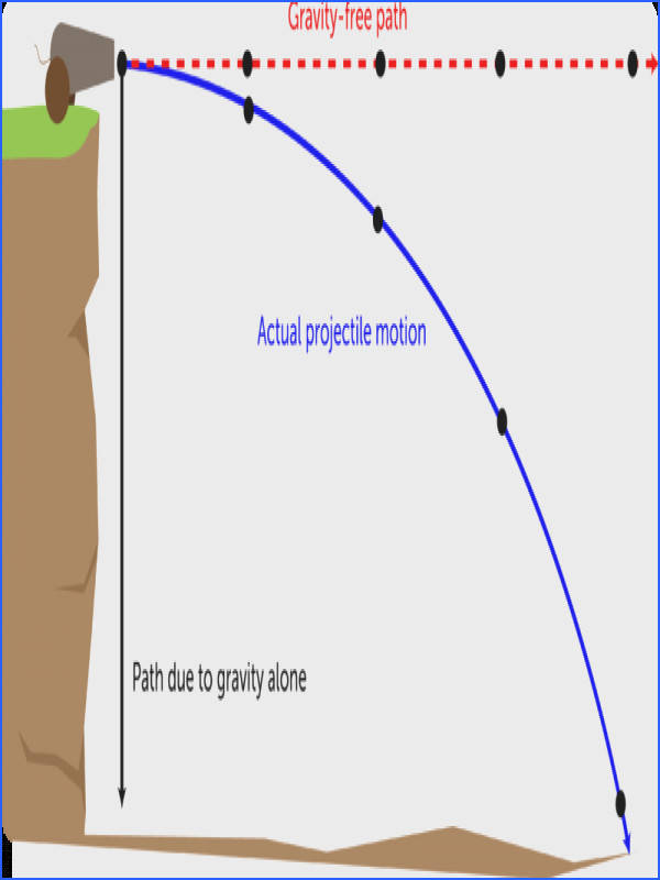 Another Example of Projectile Motion