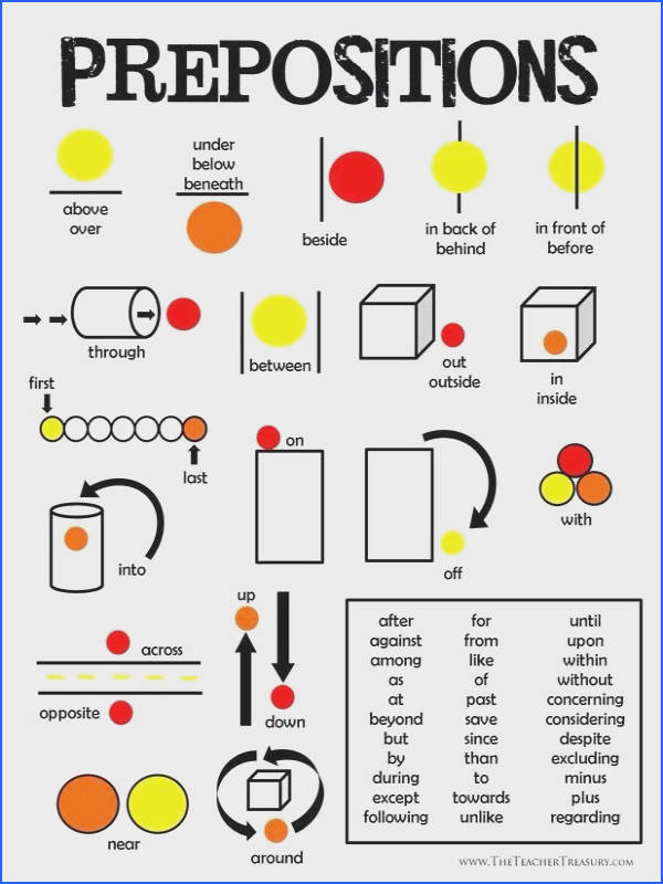 FREE Prepositions Poster a great visual handout to help your students remember a few key prepositions