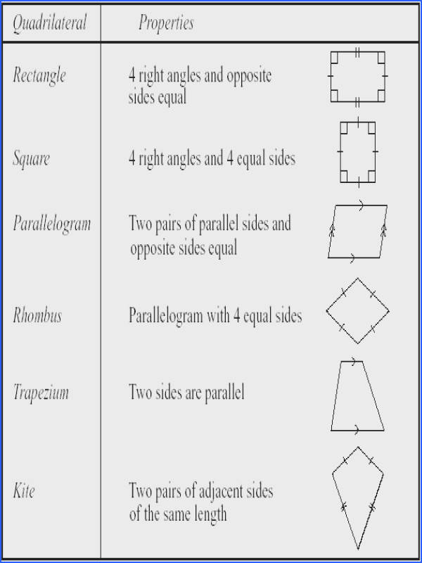 s4eg1 Unit 15 Section 4 Quadrilaterals from Properties Quadrilaterals Worksheet