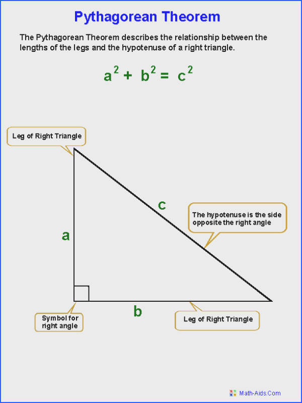 Pythagorean Theorem Definition Worksheets