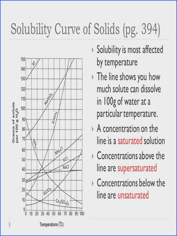 Solubility Section ppt Solubility Graph Worksheet Answers
