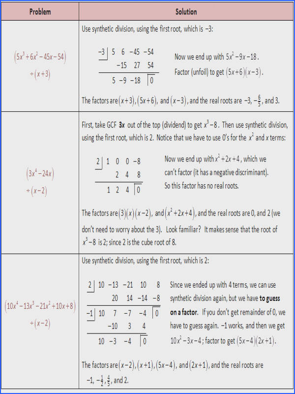 Roots of Polynomials using Synthetic Division
