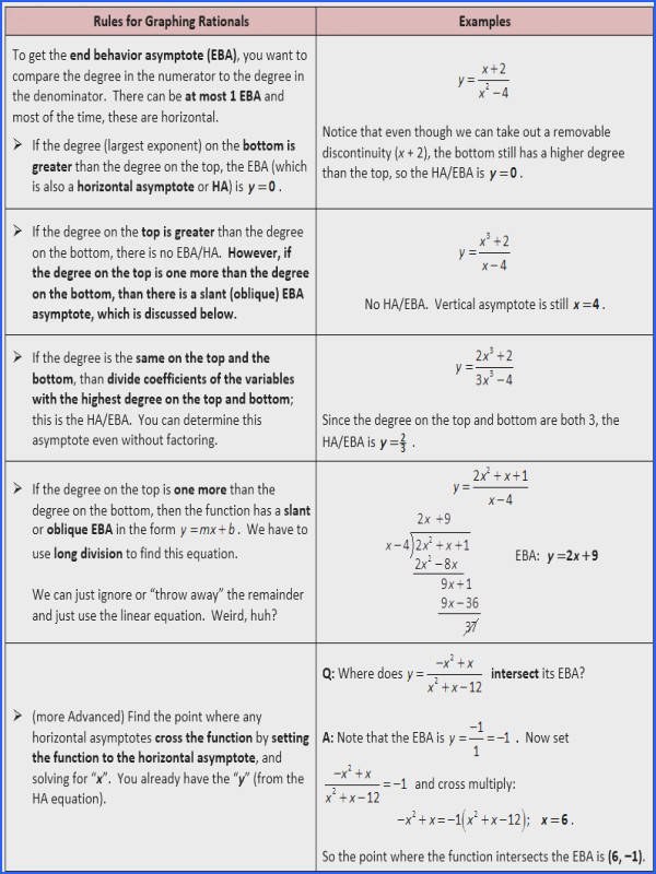 Rules for Graphing Rationals EBA