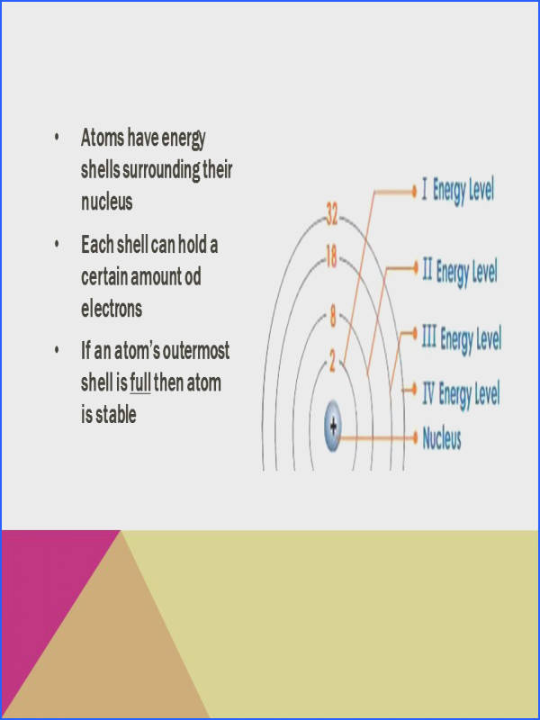 Section 1 Stability In Bonding Worksheet Answers New Matter atoms and the Periodic Table Ppt Image
