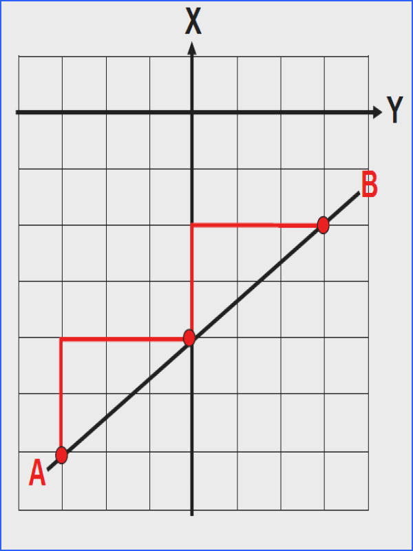Find the slope of the line AB using the similar triangles as a guide