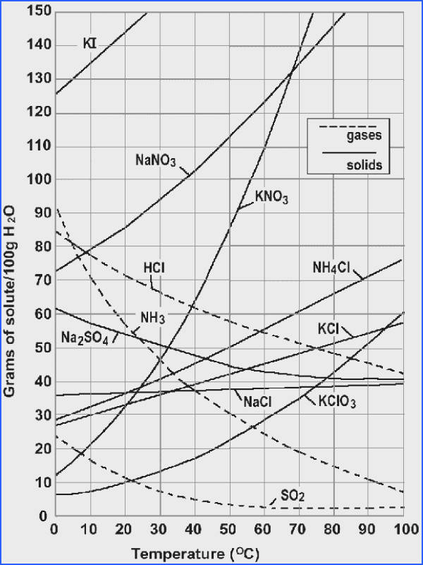 chemistry solubility chart Cablestream