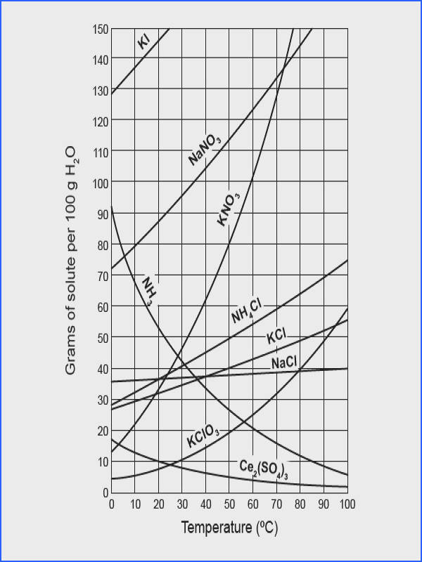 solubility curve worksheet answers 68 best chemistry images on pinterest nature activities and drawing free