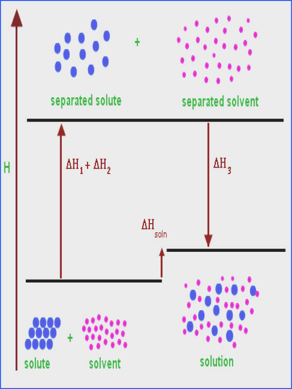 Solubility Rule Uses
