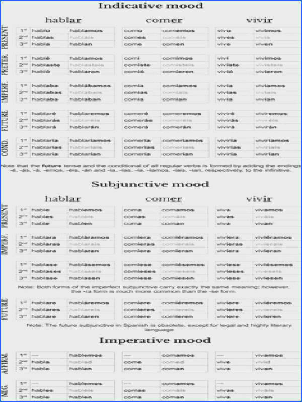 math worksheet french verb sheet print French Verb Tenses Exercises Pdf