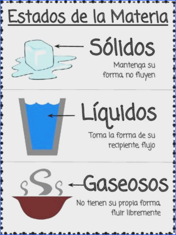 States Matter Worksheet Awesome Free Spanish States Matter Poster Estados De La Materia From