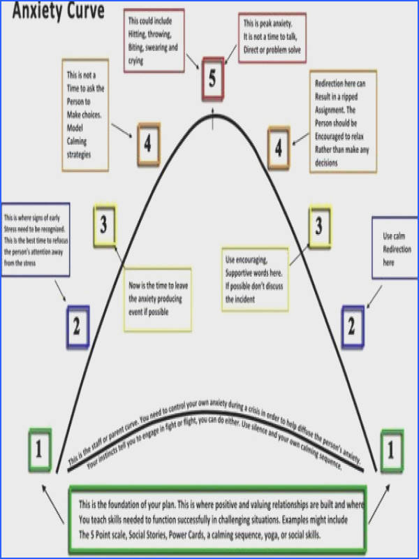 Stress management Anxiety curve