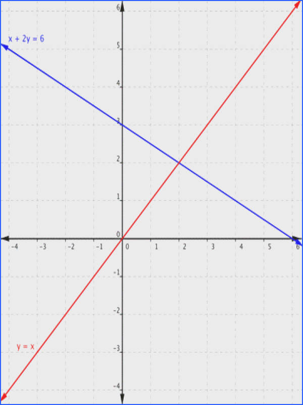 Graphing Systems of Linear Equations